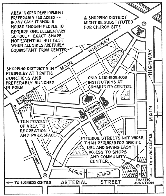 Neighborhood Unit by Clarence Arthur Perry sumber: http://www.planning.org/pas/at60/img/141figure01.jpg